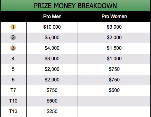 Cancun Pro Prize Money
